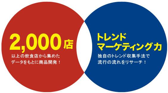 2000店 トレンドマーケティング